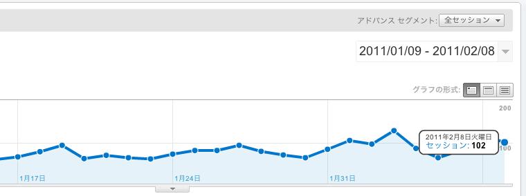 WordPress管理画面内でアクセス解析ができるプラグイン「WordPress.com Stats」