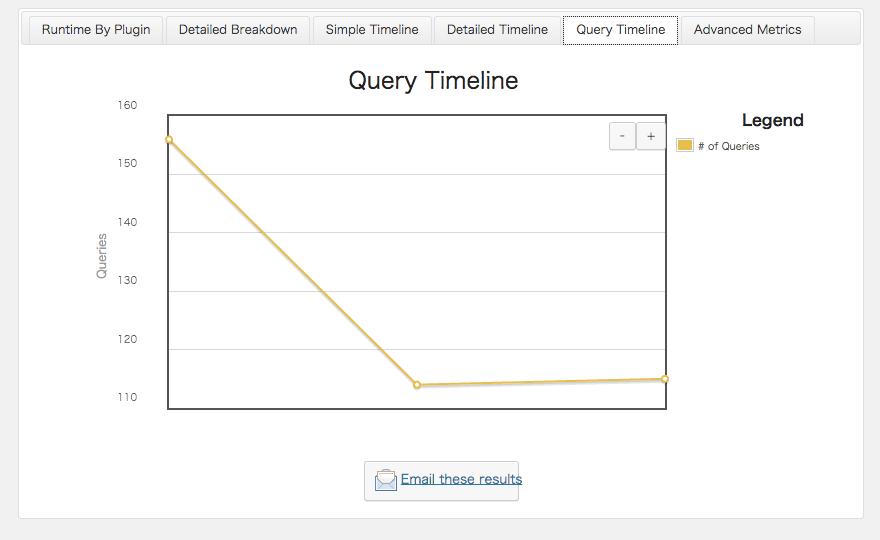 プラグインの負荷測定ができるWordPress プラグイン「P3 (Plugin Performance Profiler)」