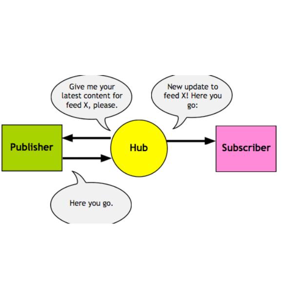 [WP]GoogleにすぐにインデックスしてもらうためにPubSubHubbubを使ってみる